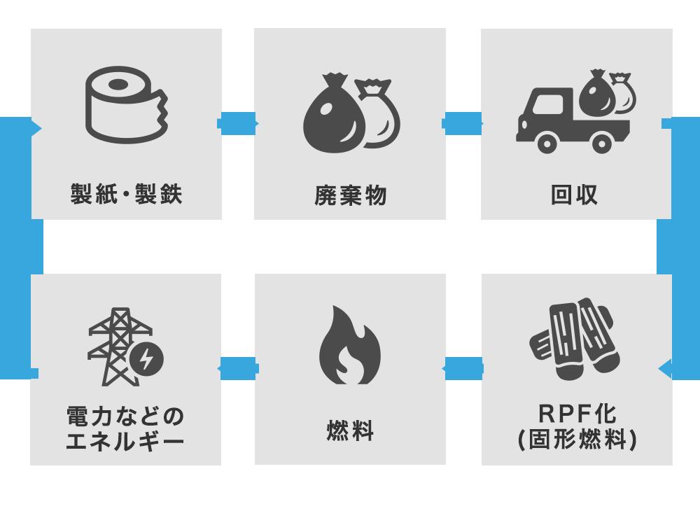 サーマルリサイクルシステム